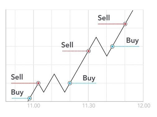 Stock Day Trading System