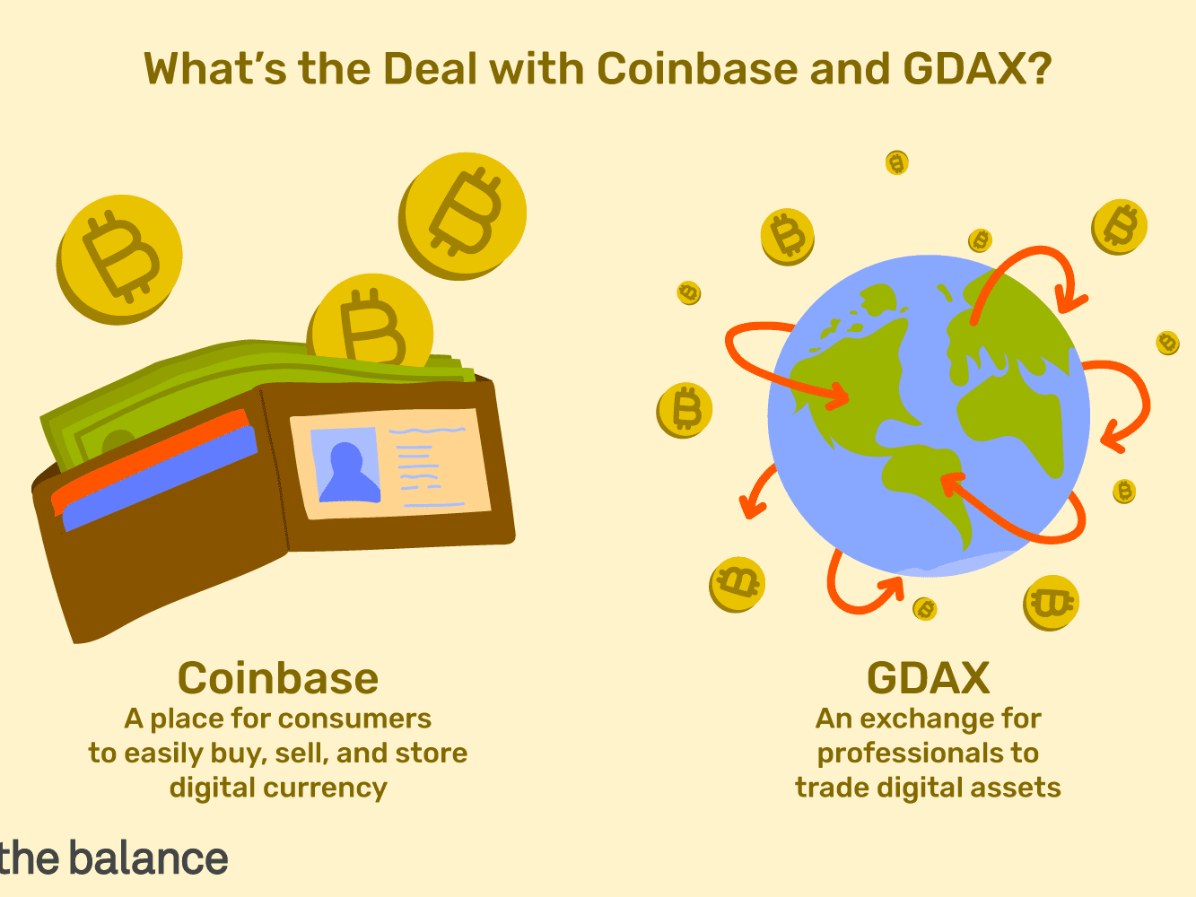 GDAX OPTIONS TRADING